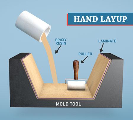 Phương pháp Lăn ép bằng tay